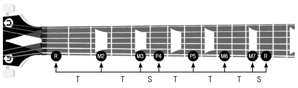 Major scale on a single (thickest low E) string