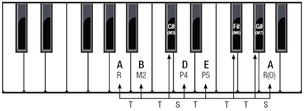 Major Scale in A