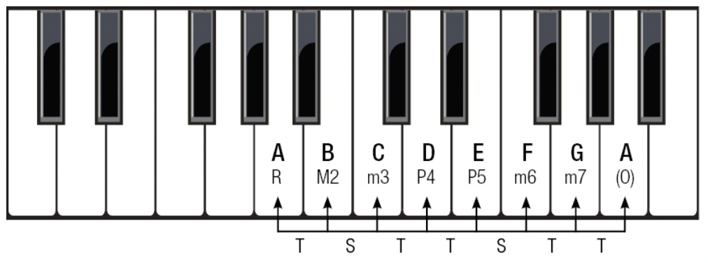 Minor scale structure in A